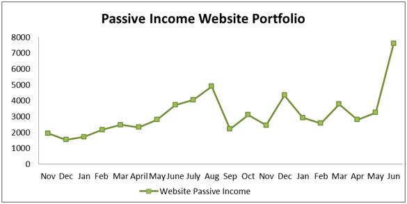 passive income portfolio
