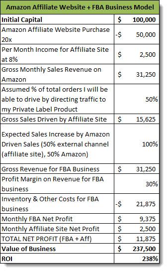 FBA-plus-Affiliate-Website-Income