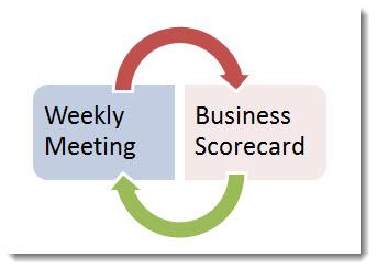 weekly meeting plus scorecard