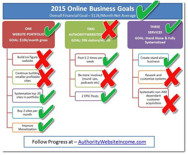 2015 business goals