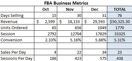 FBA-Business-Metrics