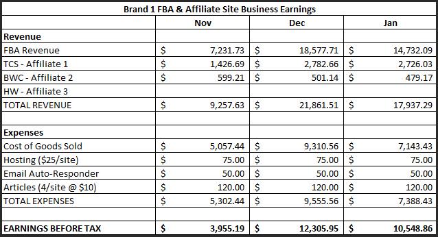 FBA income through Jan