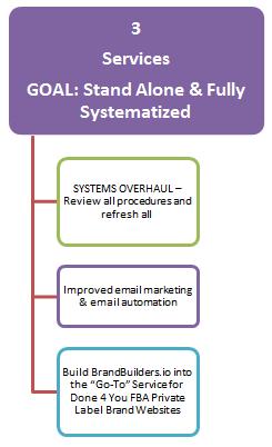 11 services goals