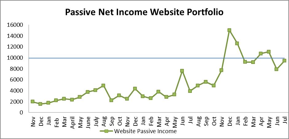 7 passive income portfolio
