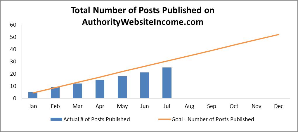 9 number of posts published