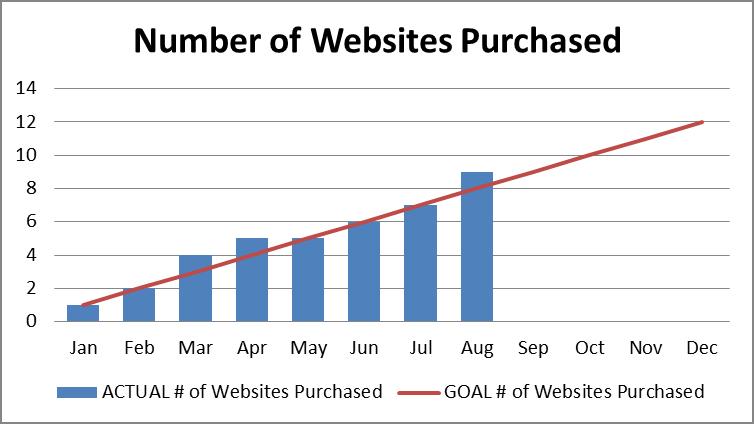 4 - Website acquisitions