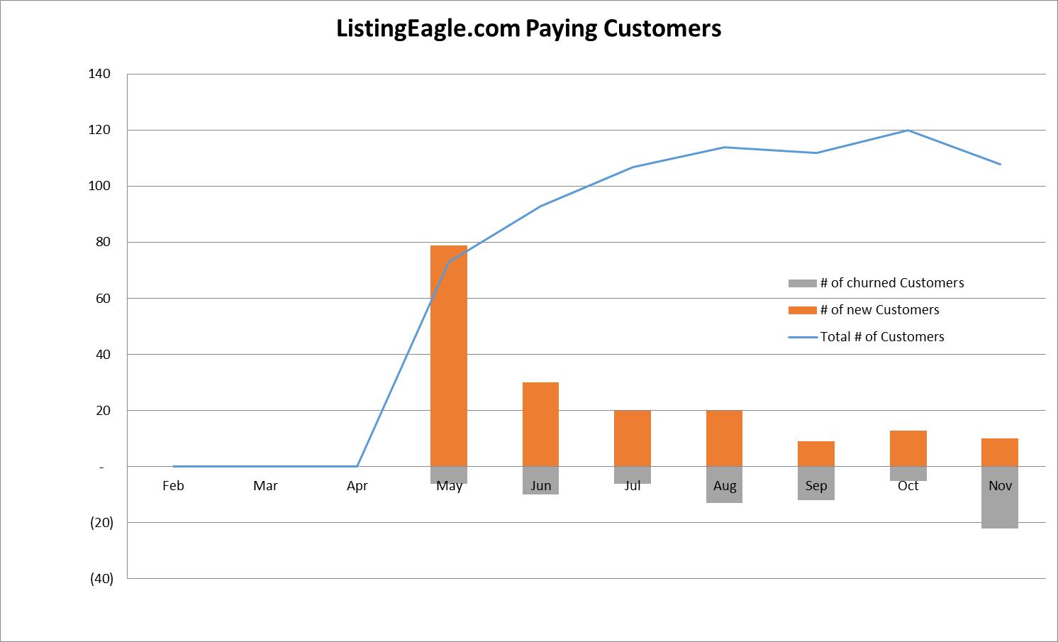 le-customer-graph