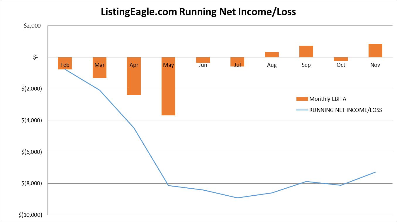 le-netincome-graph