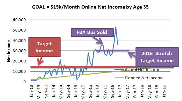 December Income Report 2016