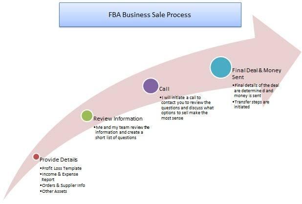 FBA business