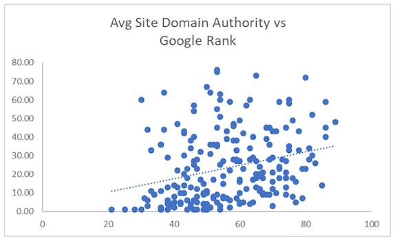 avg site domain authority vs google rank