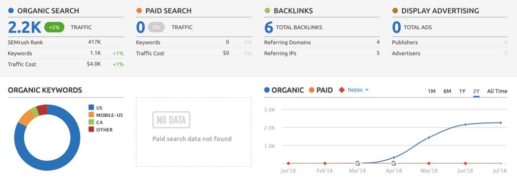 organic traffic content marketing