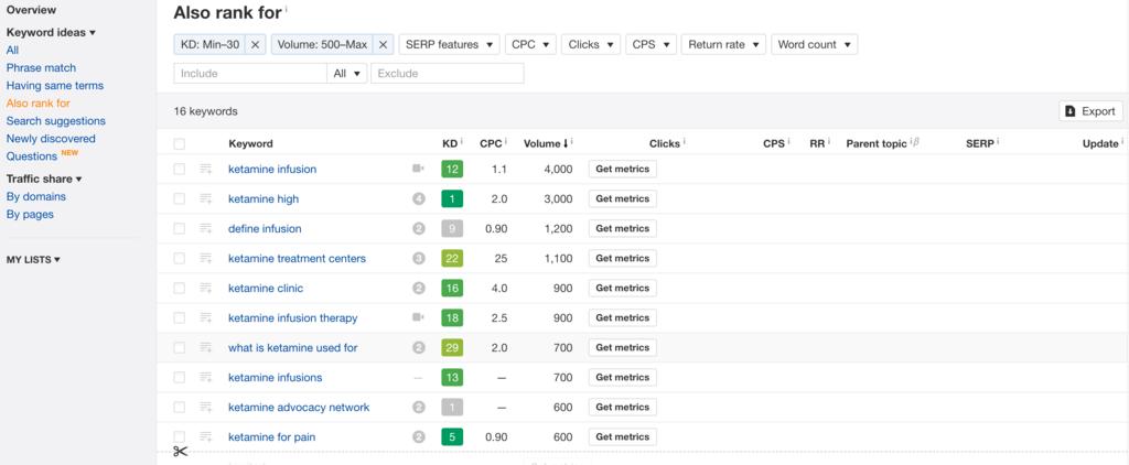 Ahrefs keywords with good metrics