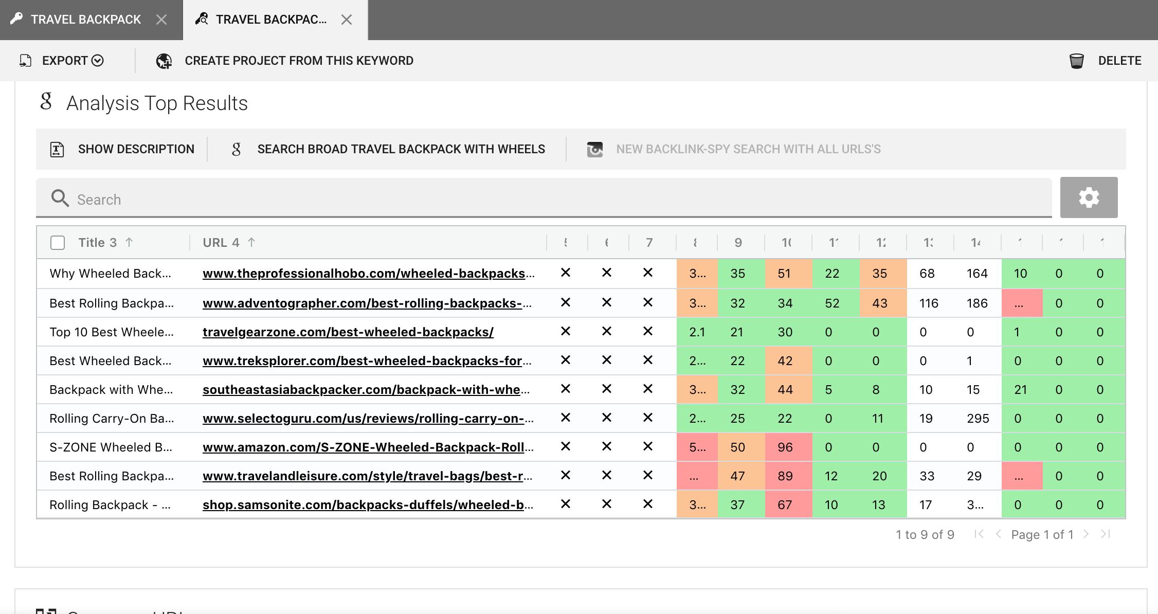 SECockpit DA avg DA max keyword research review