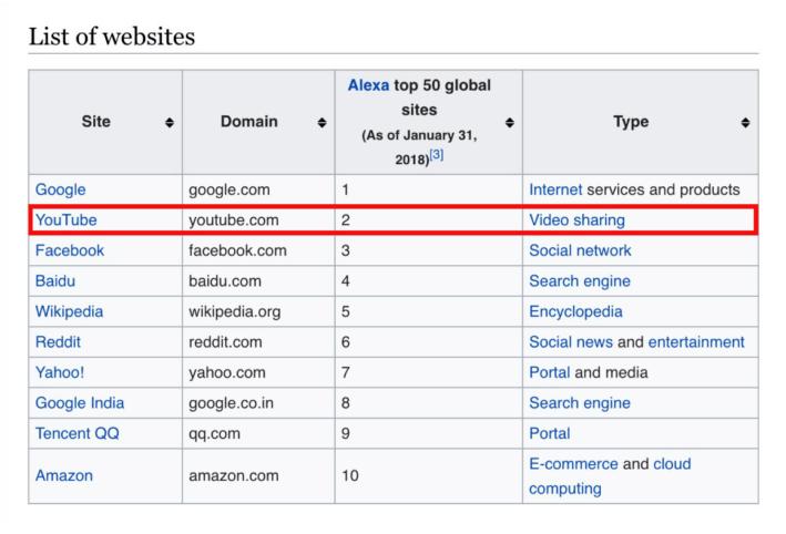 top-ten-website-keyword-tools-for-youtube