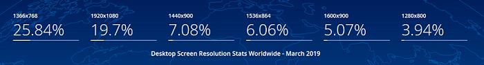 Desktop-Screen-Resolution-Stats-Worldwide-website-background-image