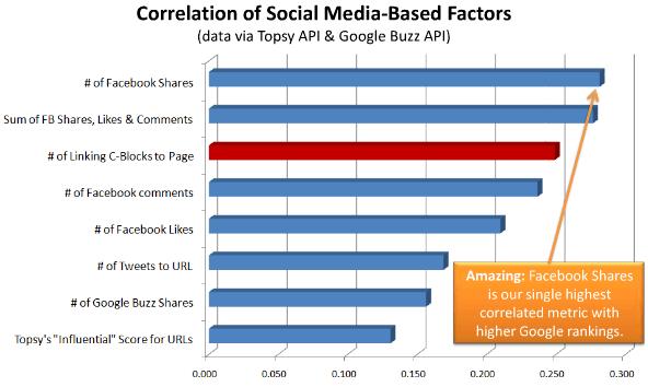 facebook-list-of-websites