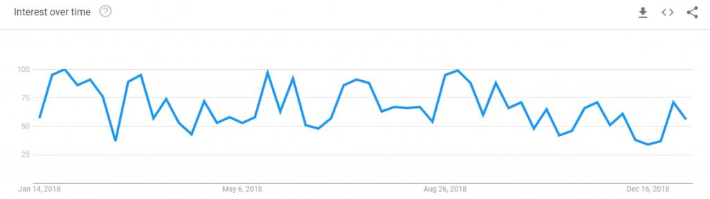 AdMedia-Google-Trend-statistics