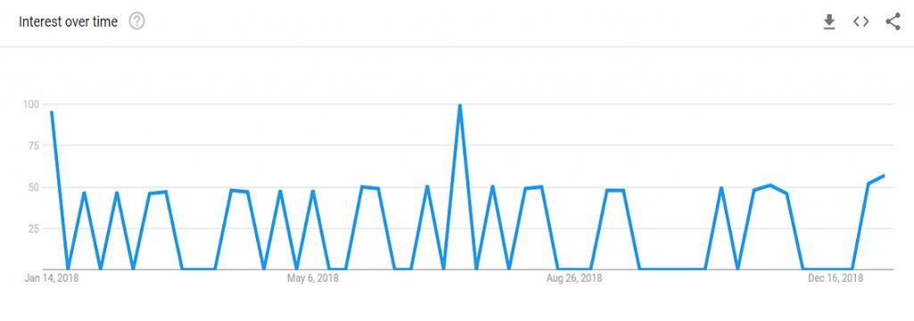 Adversal-Google-Trends