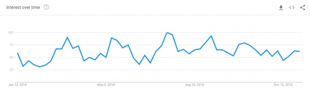 Chitika-Google-Trends-statistics