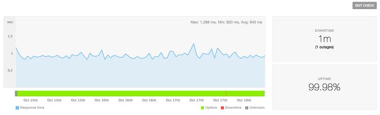 MilesWeb-uptime-report