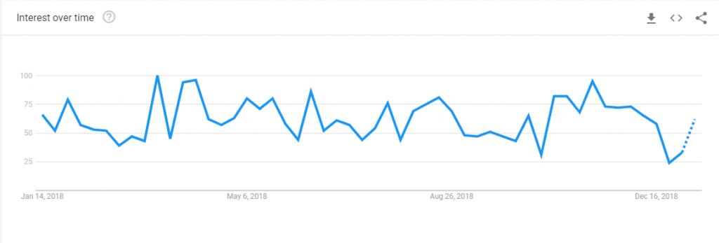 Skimlinks-Google-Trends