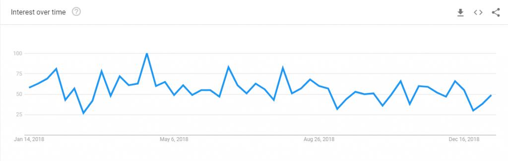 VigLink-Google-Trends