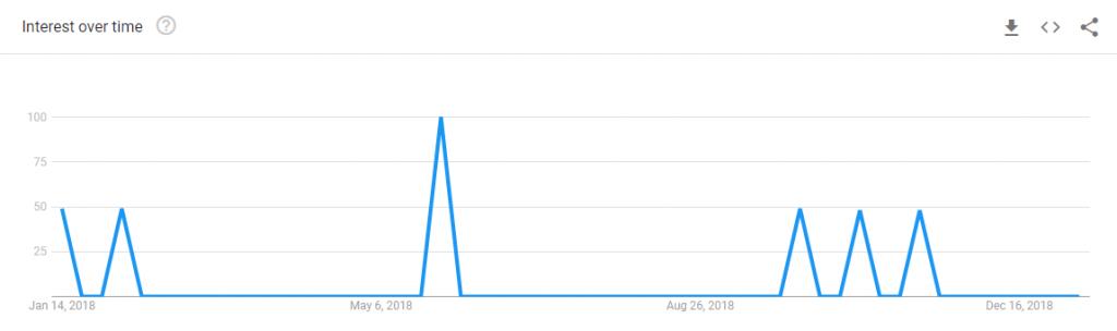 adsterra-com-Google-Trends