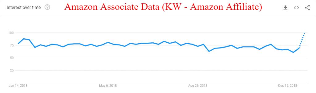 amazon-affiliate-Google-Trends-data-adsense-alternatives