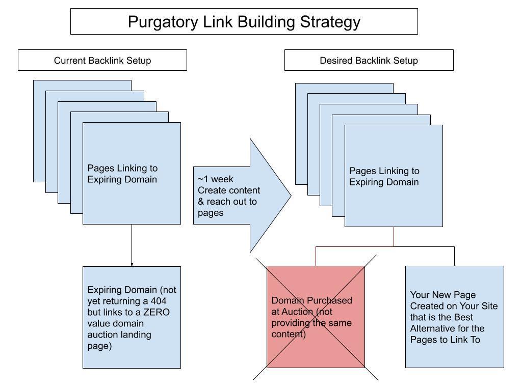 purgatory link building strategy