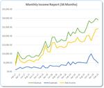 Income Report Roundup - Feb 2020