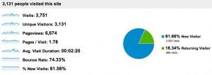 Google Analytics Details