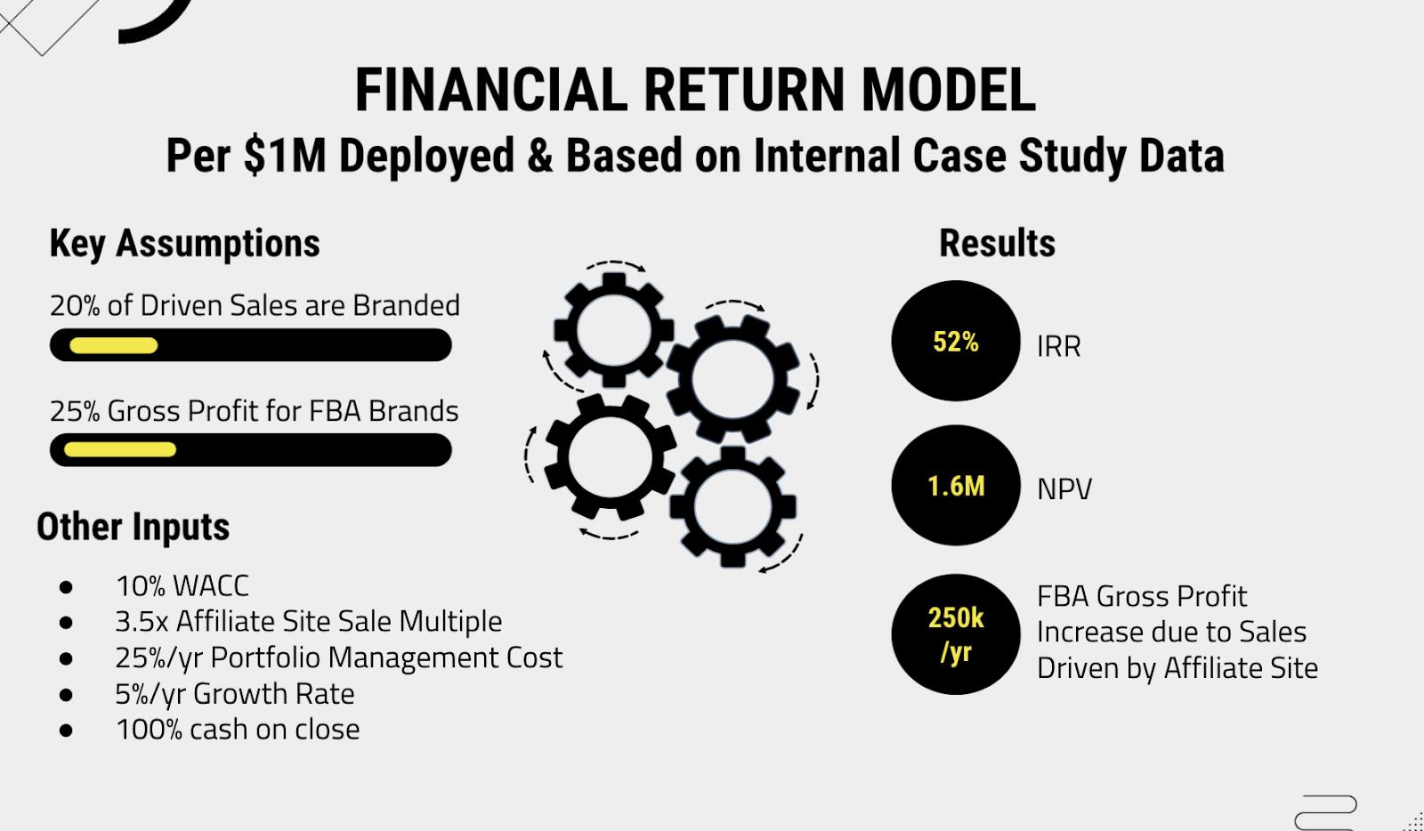 Business Case for Amazon FBA Aggregators to Acquire Amazon Affiliate Sites - IRR over 50% Case Study Data